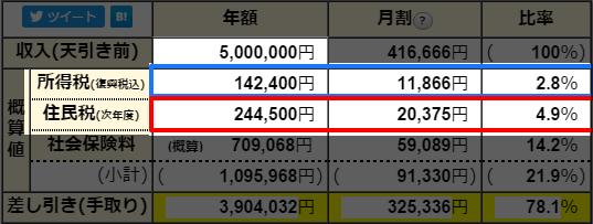 年収500万円4