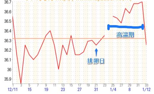 黄体機能不全?無排卵?医師に診断された基礎体温グラフ例をご紹介。